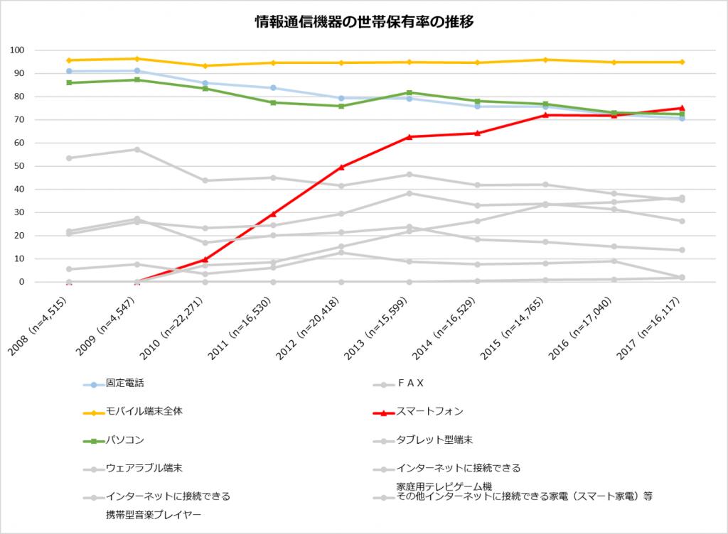 総務省公開「情報通信機器の世帯保有率の推移」のグラフ