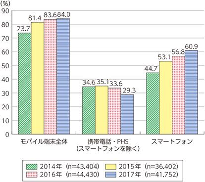 総務省公開「モバイル端末の保有状況(個人)」のグラフ