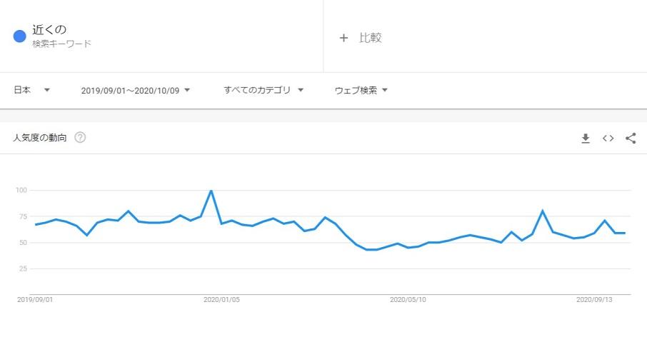 日本のGoogleトレンドのグラフ