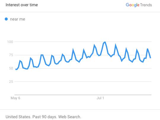 アメリカのGoogleトレンドのグラフ