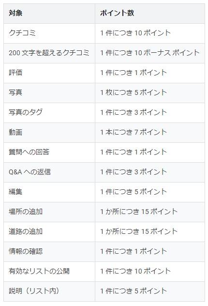 ローカルガイドのポイント獲得一覧表