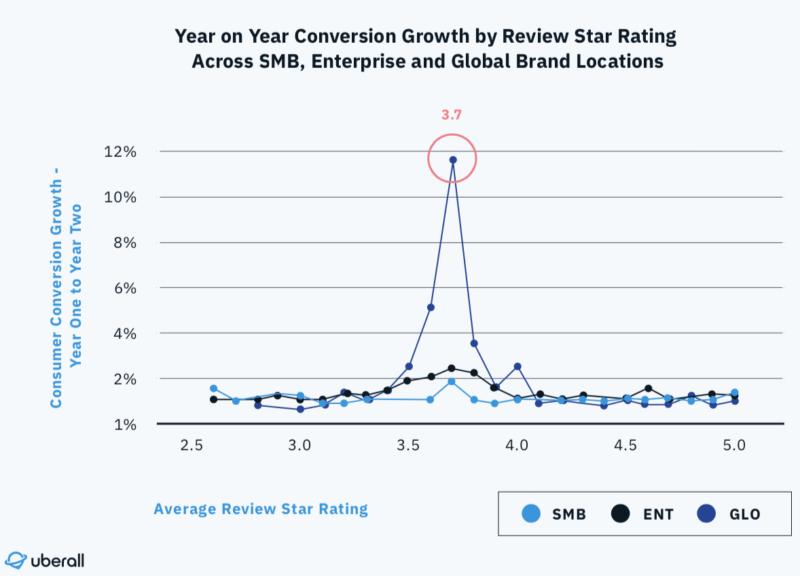 企業規模別:レビュー評価点とアクション成長率の相関